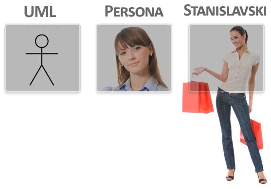 Flow Personas